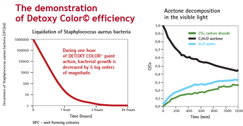 The demonstration of detoxy color efficiency